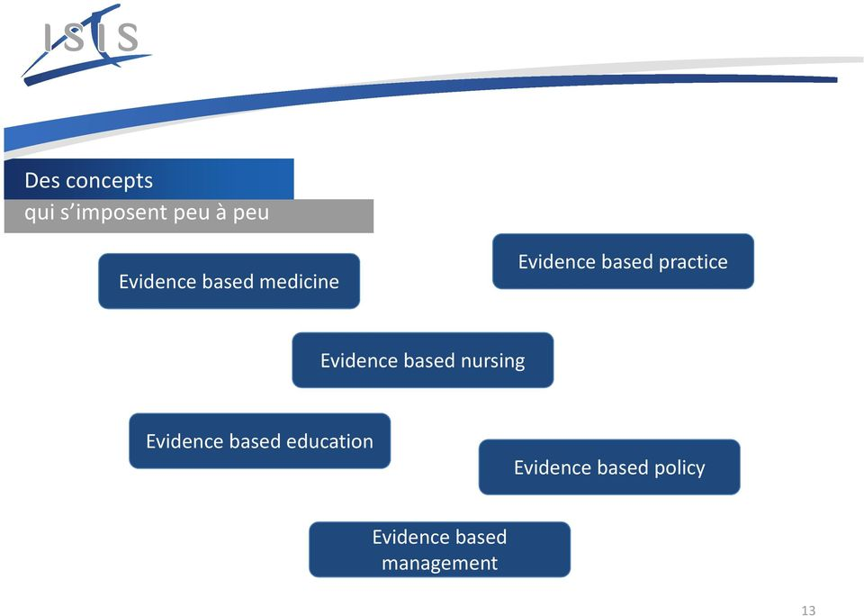 Evidence based nursing Evidence based