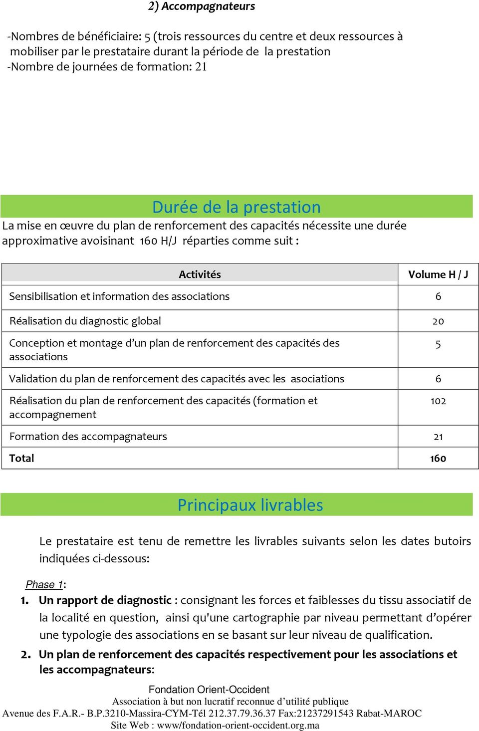 associations 6 Réalisation du diagnostic global 20 Conception et montage d un plan de renforcement des capacités des associations 5 Validation du plan de renforcement des capacités avec les