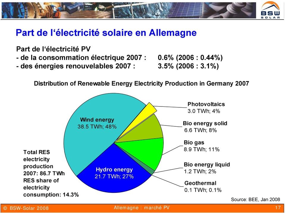 5 TWh; 48% Photovoltaics 3.0 TWh; 4% Bio energy solid 6.6 TWh; 8% Total RES electricity production 2007: 86.