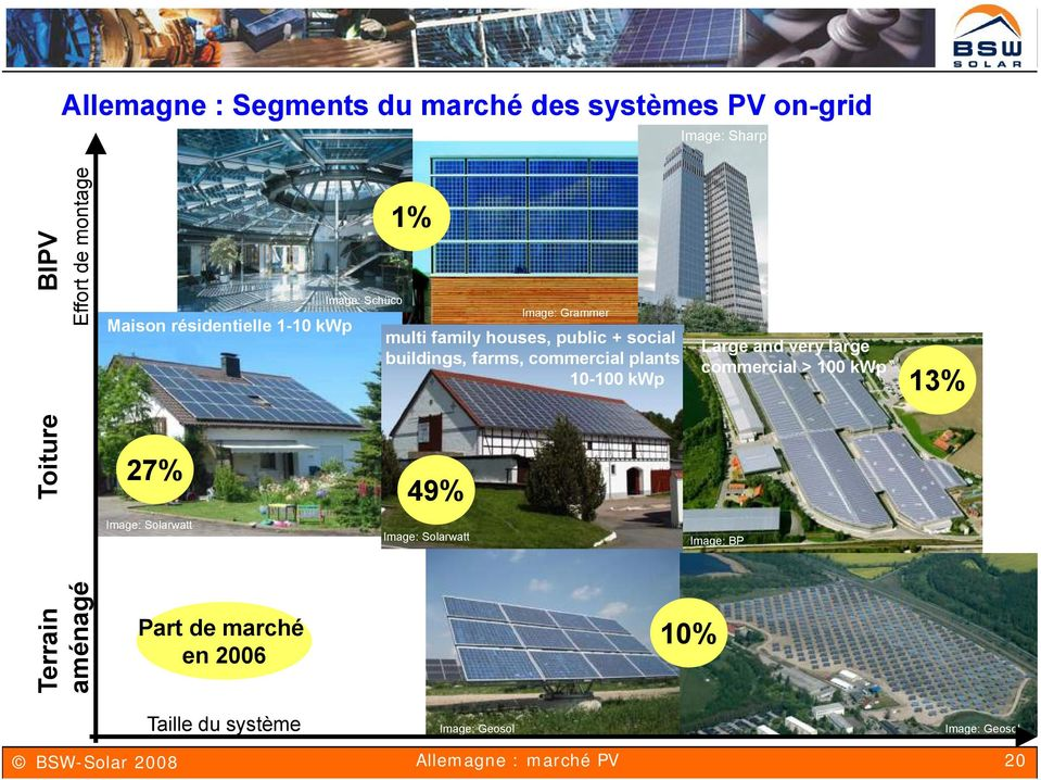 public + social buildings, farms, commercial plants 10-100 kwp 49% Image: Solarwatt Image: Grammer Large and very