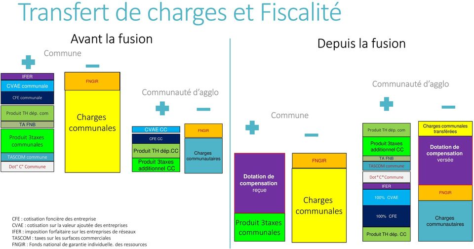 forfaitaire sur les entreprises de réseaux TASCOM : taxes sur les surfaces commerciales FNGIR : Fonds national de garantie individuelle. des ressources CVAE CC CFE CC Produit TH dép.