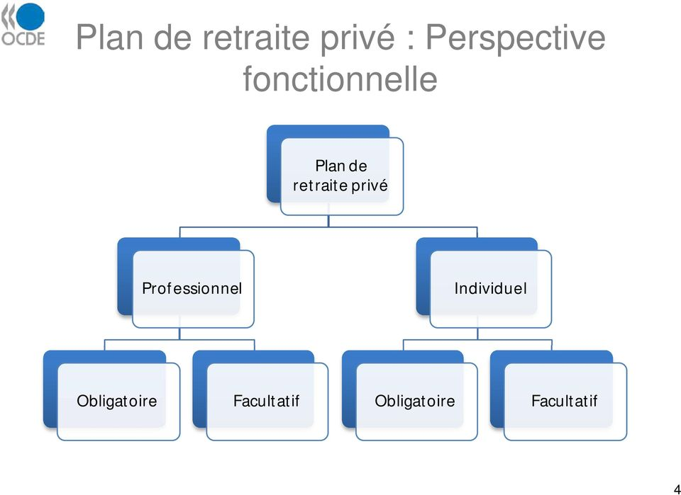 Facultatif Obligatoire Facultatif Source: OCDE (2005), Les