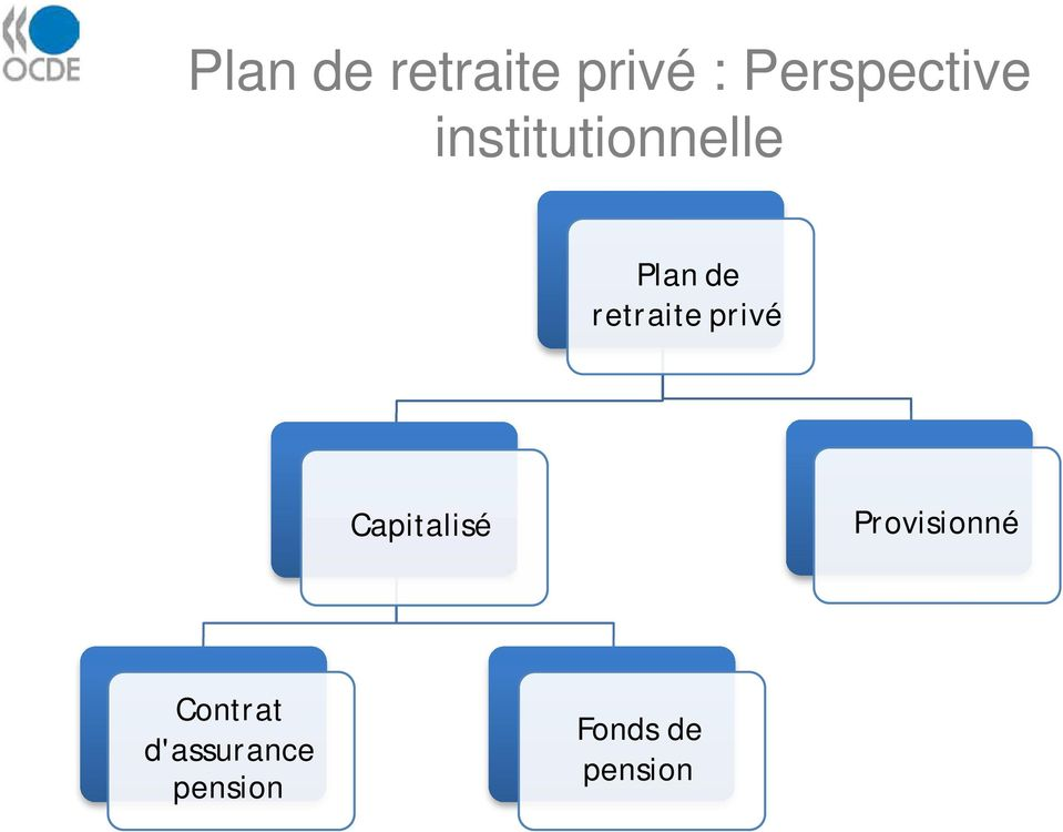 pension Fonds de pension Source: OCDE (2005), Les pensions