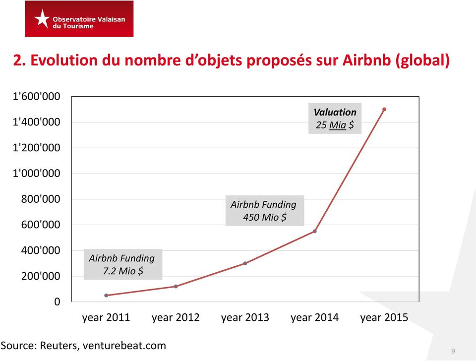 Funding 450 Mio $ 400'000 200'000 0 Airbnb Funding 7.