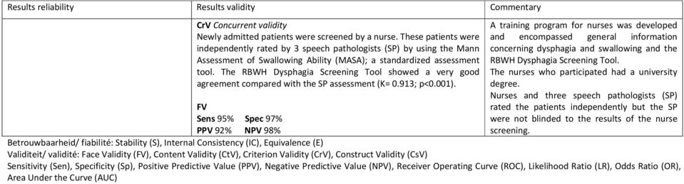 The RBWH Dysphagia Screening Tool showed a very good agreement compared with the SP assessment (Κ= 0.913; p<0.001).