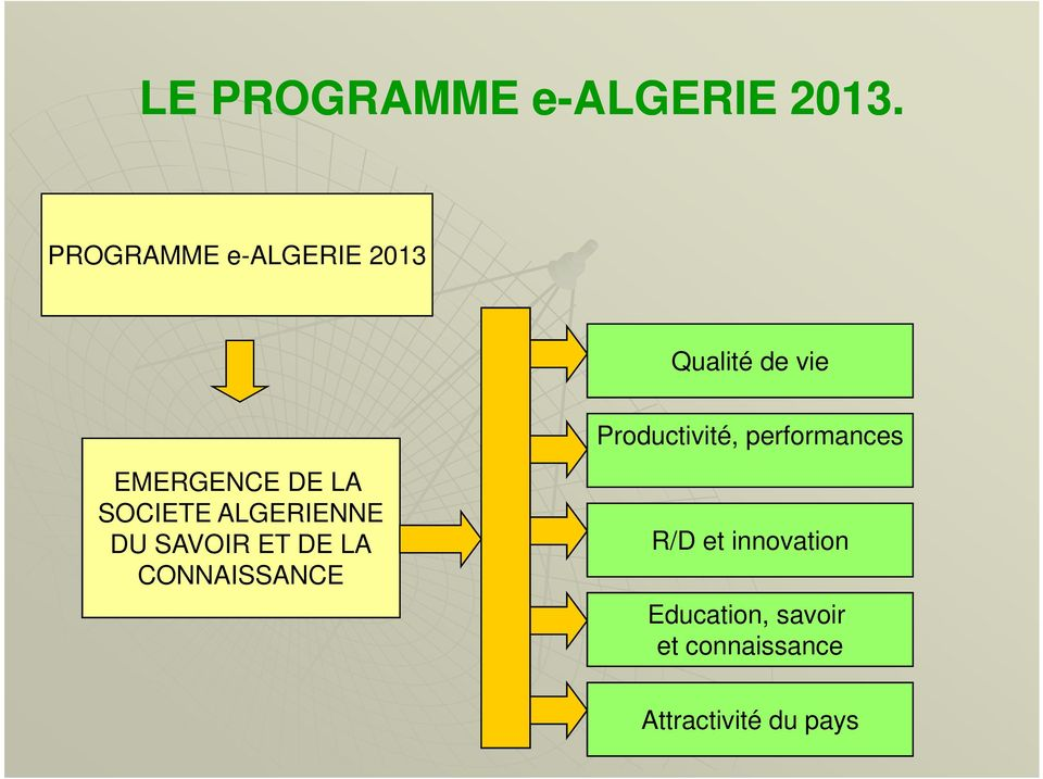 performances EMERGENCE DE LA SOCIETE ALGERIENNE DU SAVOIR
