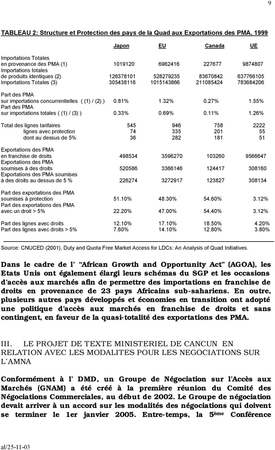 ) 0.81% 1.32% 0.27% 1.55% Part des PMA sur importations totales ( (1) / (3) ) 0.33% 0.69% 0.11% 1.
