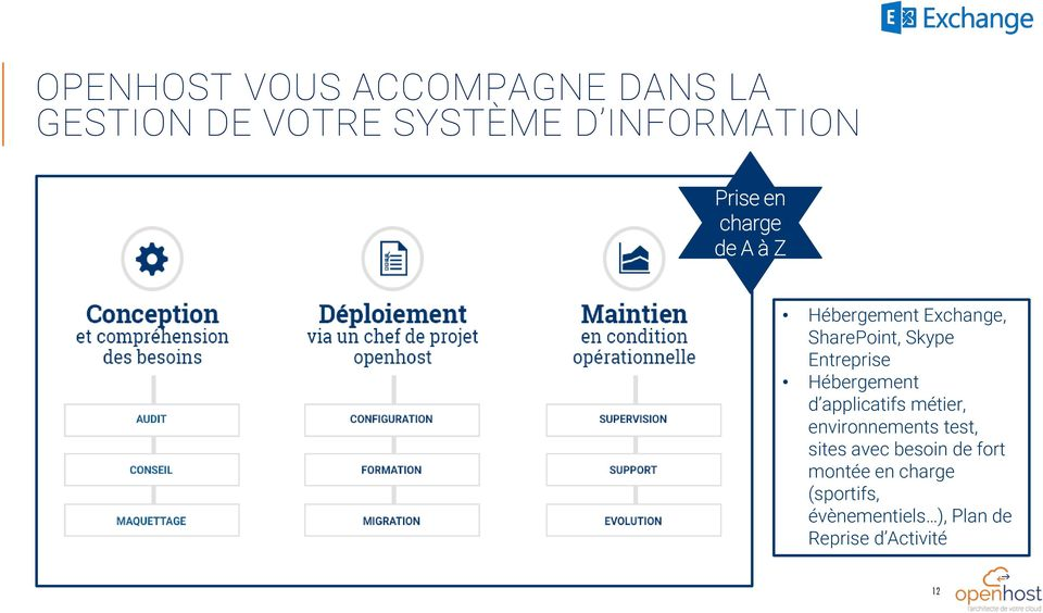 Hébergement d applicatifs métier, envirnnements test, sites avec besin de