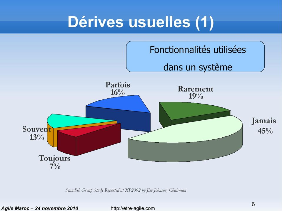 45% Souvent 13% Toujours 7% Standish Group