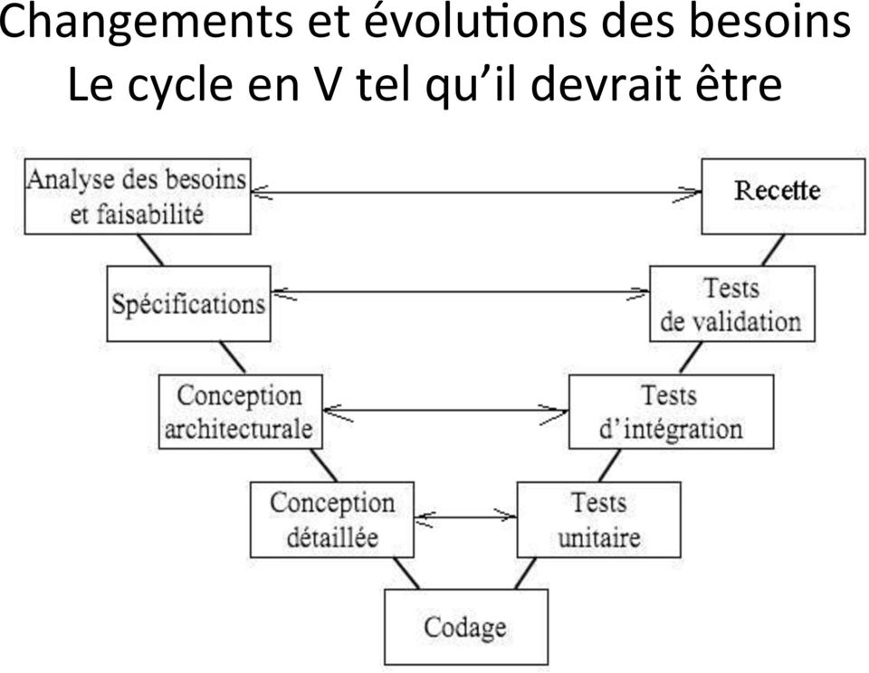 besoins Le cycle