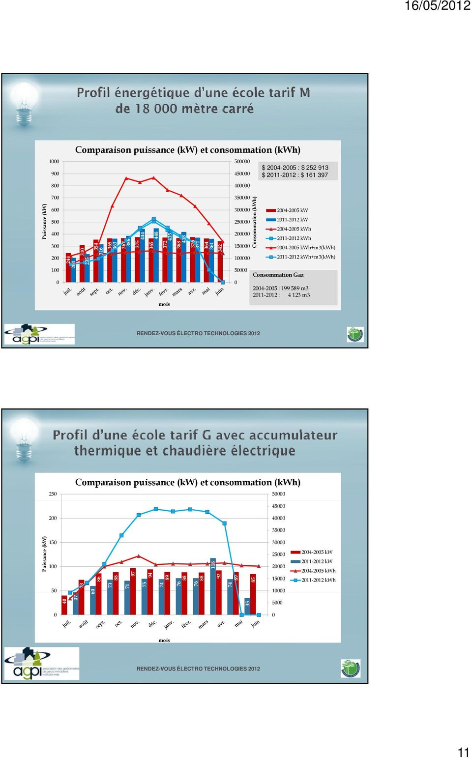 24-25 kwh+m3(kwh) 211-212212 kwh+m3(kwh) Consommation Gaz 24-25 : 199 589 m3 211-212 : 4 123 m3 25 Comparaison puissance (kw) et consommation (kwh) 5 45 2