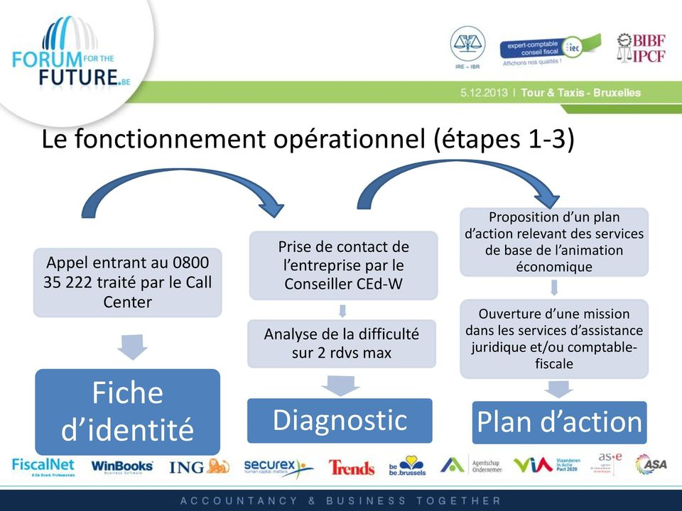 2 rdvs max Diagnostic Proposition d un plan d action relevant des services de base de l animation