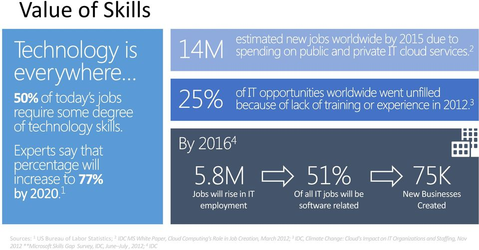 Computing's Role in Job Creation, March 2012; 3 IDC, Climate Change: Cloud's Impact on IT