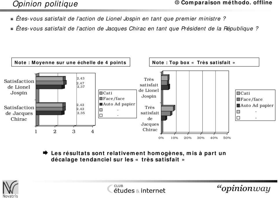 Note : Moyenne sur une échelle de 4 points Note : Top box «Très satisfait» Satisfaction de Lionel Jospin Satisfaction de Jacques Chirac 2,43 2,47 2,37 2,42 2,42