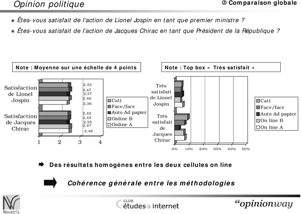 Note : Moyenne sur une échelle de 4 points Note : Top box «Très satisfait» Satisfaction de Lionel Jospin Satisfaction de Jacques Chirac 2,43 2,47 2,37 2,46 2,36 2,42 2,42