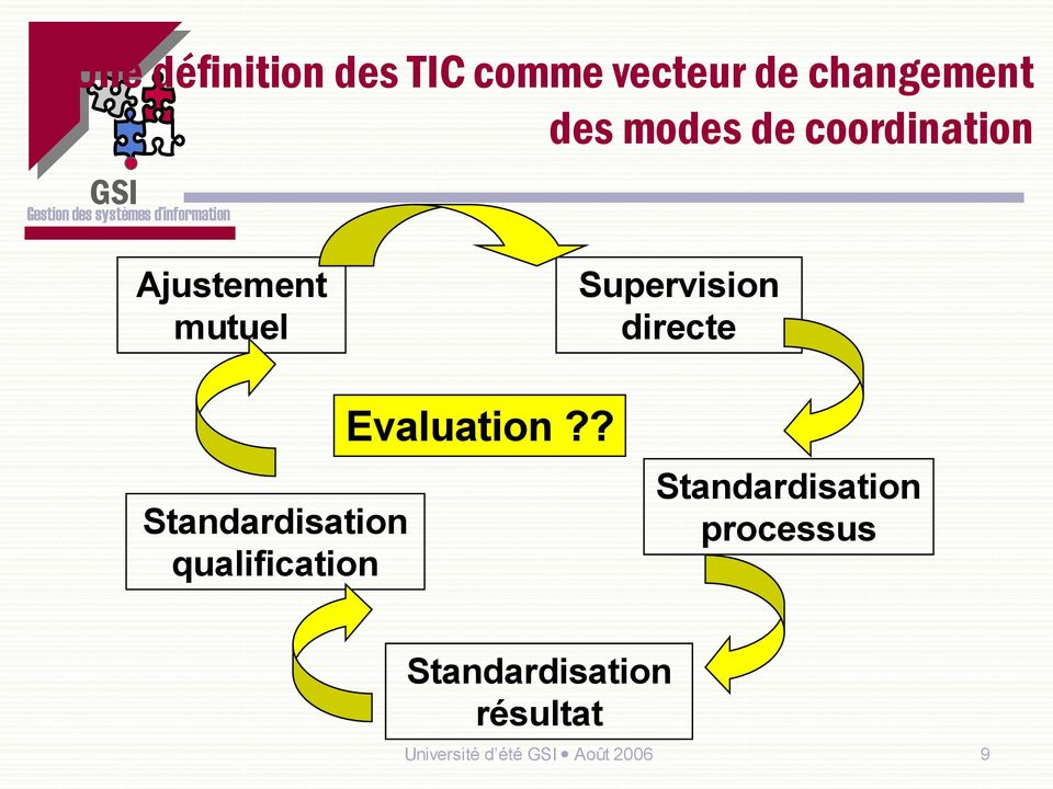 Standardisation qualification Evaluation?