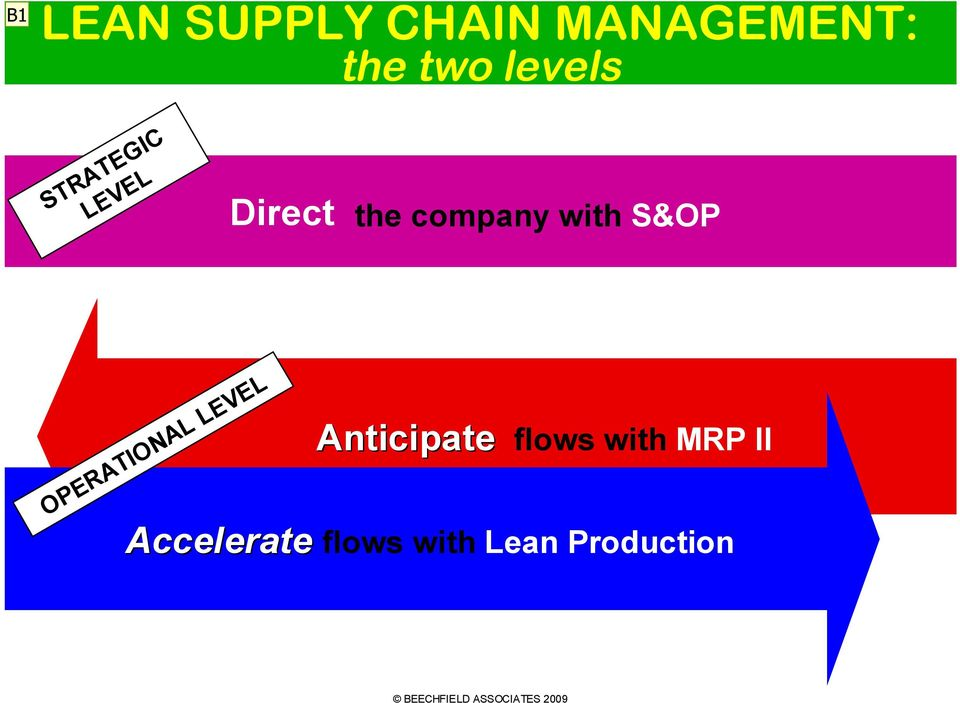 OPERATIONAL LEVEL Anticipate flows with MRP II