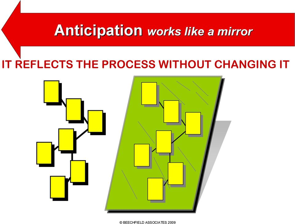 PROCESS WITHOUT CHANGING
