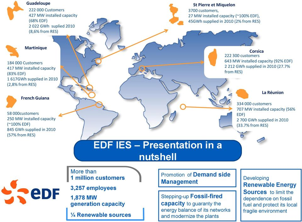 GWh supplied in 2010 (57% from RES) EDF IES Presentation in a nutshell Corsica 222 300 customers 643 MW installed capacity (92% EDF) 2 212 GWh supplied in 2010 (27.