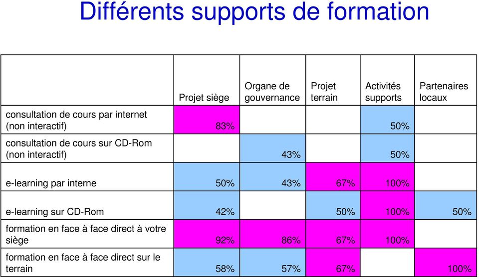 cours sur CD-Rom (non interactif) 43% e-learning par interne 43% 67% e-learning sur CD-Rom 42%