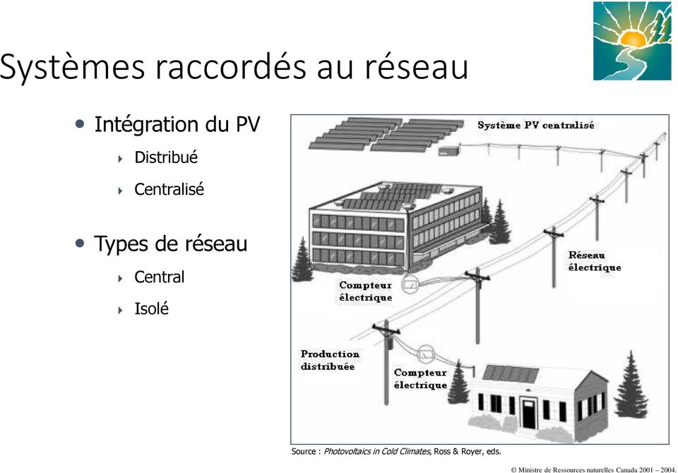 Source : Photovoltaics in Cold Climates, Ross &
