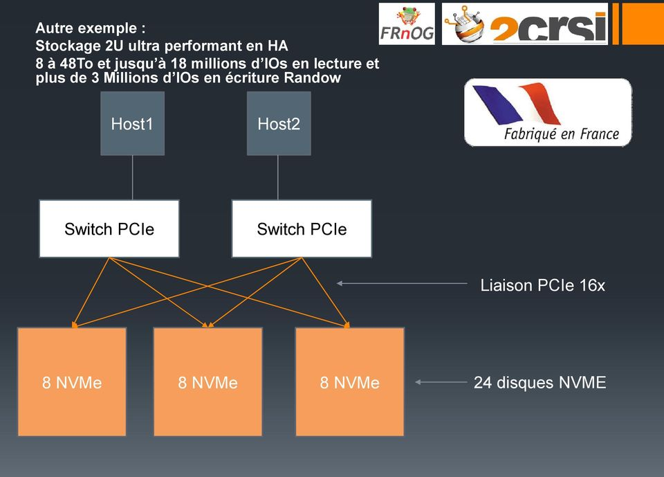 Millions d IOs en écriture Randow Host1 Host2 Switch PCIe