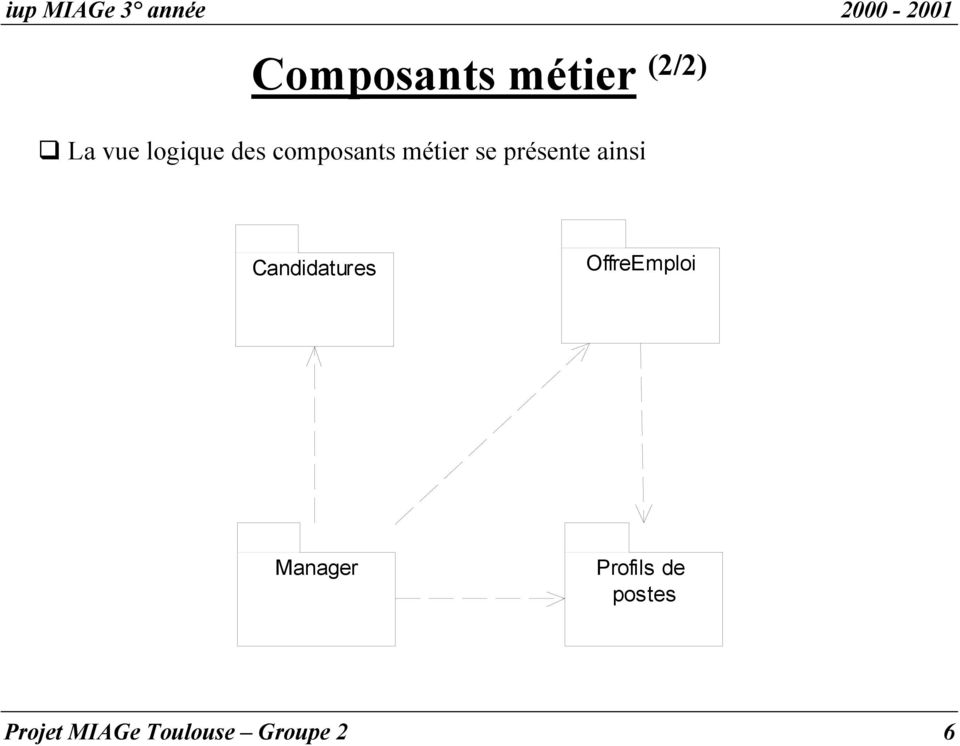 Candidatures OffreEmploi Manager Profils