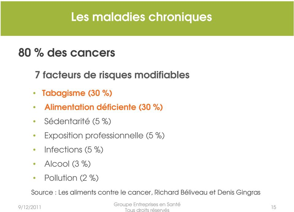 professionnelle (5 %) Infections (5 %) Alcool (3 %) Pollution (2 %) Source :