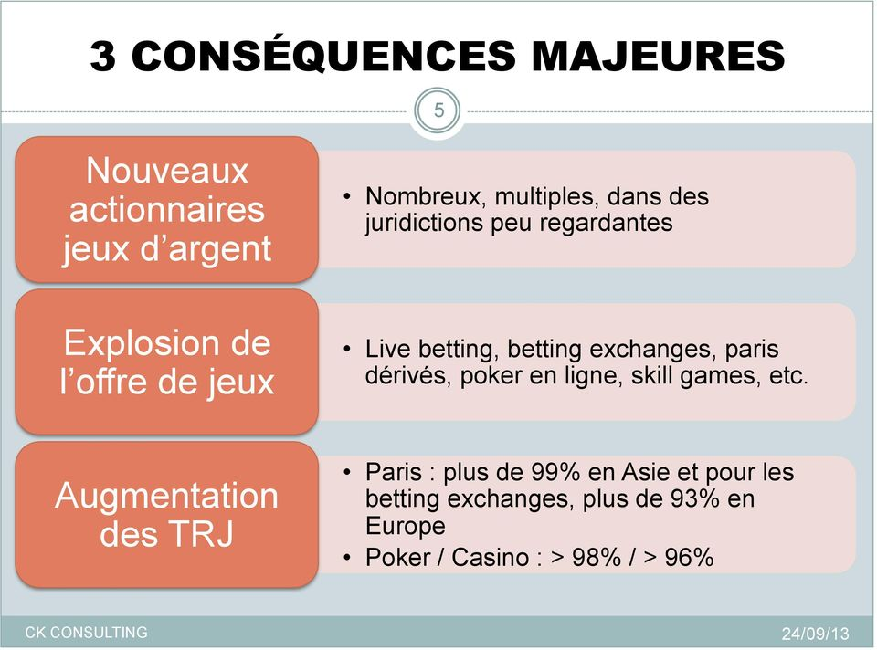 exchanges, paris dérivés, poker en ligne, skill games, etc.