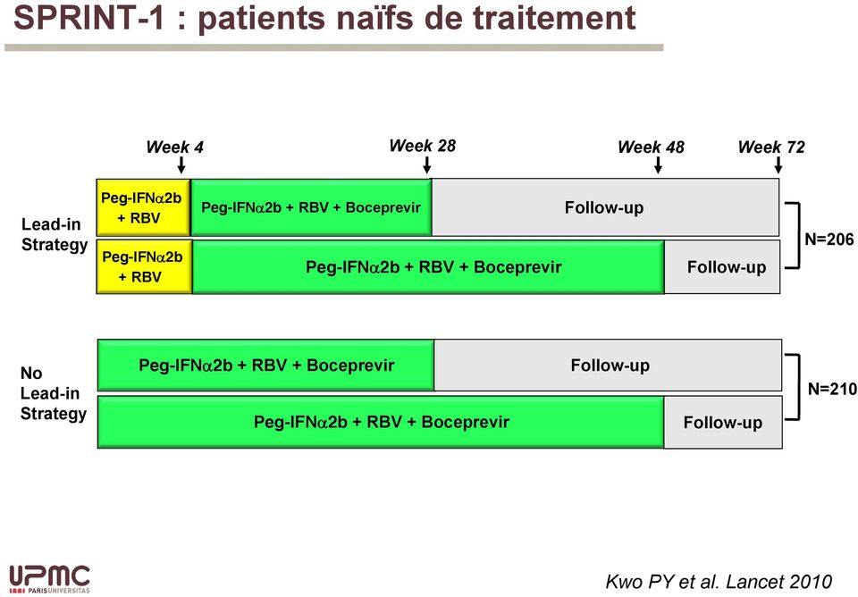 + RBV + Boceprevir Follow-up Follow-up N=206 No Lead-in Strategy Peg-IFN 2b + RBV +