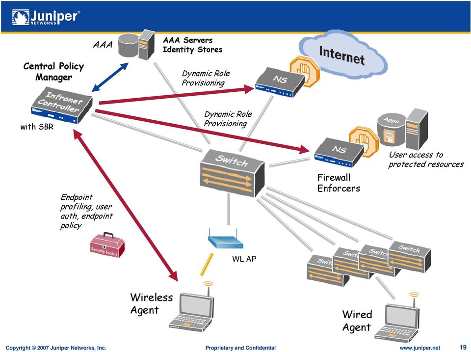 Firewall Enforcers User access to protected resources WL AP Wireless Agent Wired