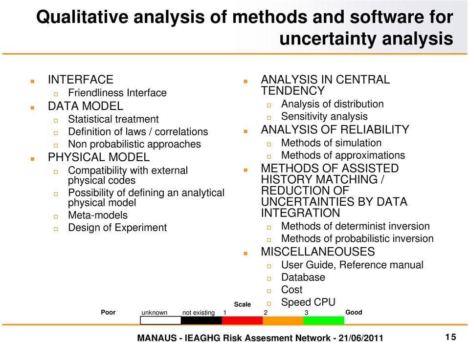 Sensitivity analysis ANALYSIS OF RELIABILITY Methods of simulation Methods of approximations METHODS OF ASSISTED HISTORY MATCHING / REDUCTION OF UNCERTAINTIES BY DATA INTEGRATION Methods of