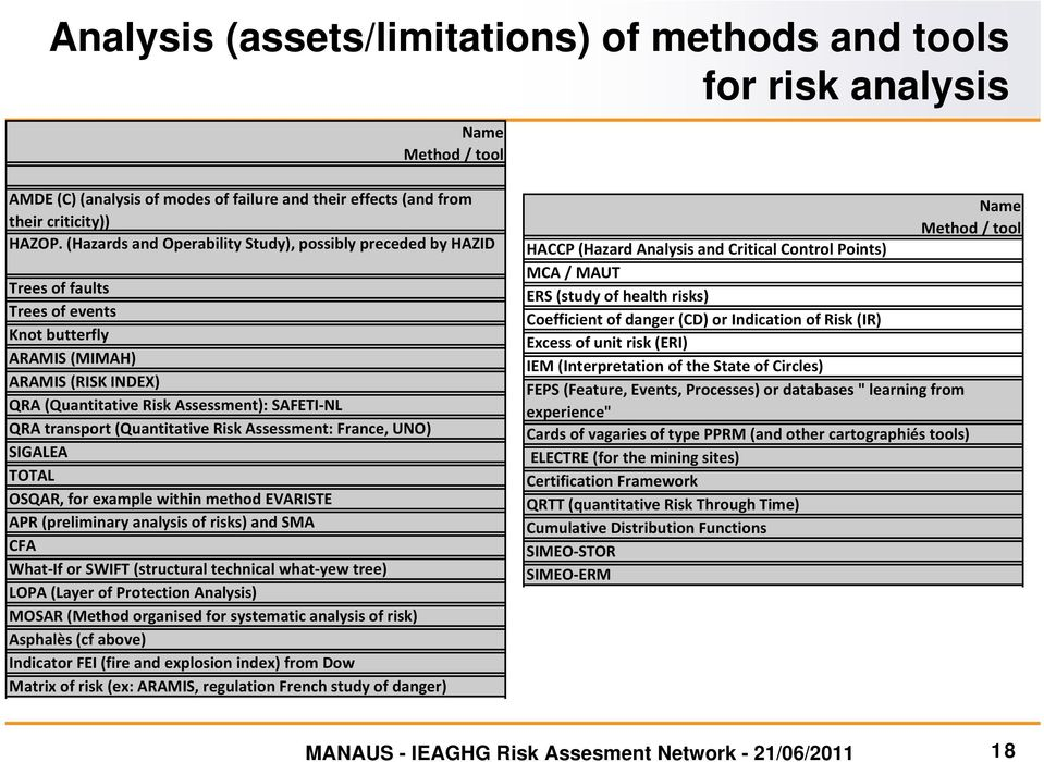transport (Quantitative Risk Assessment: France, UNO) SIGALEA TOTAL OSQAR, for example within method EVARISTE APR (preliminary analysis of risks) and SMA CFA What If or SWIFT (structural technical