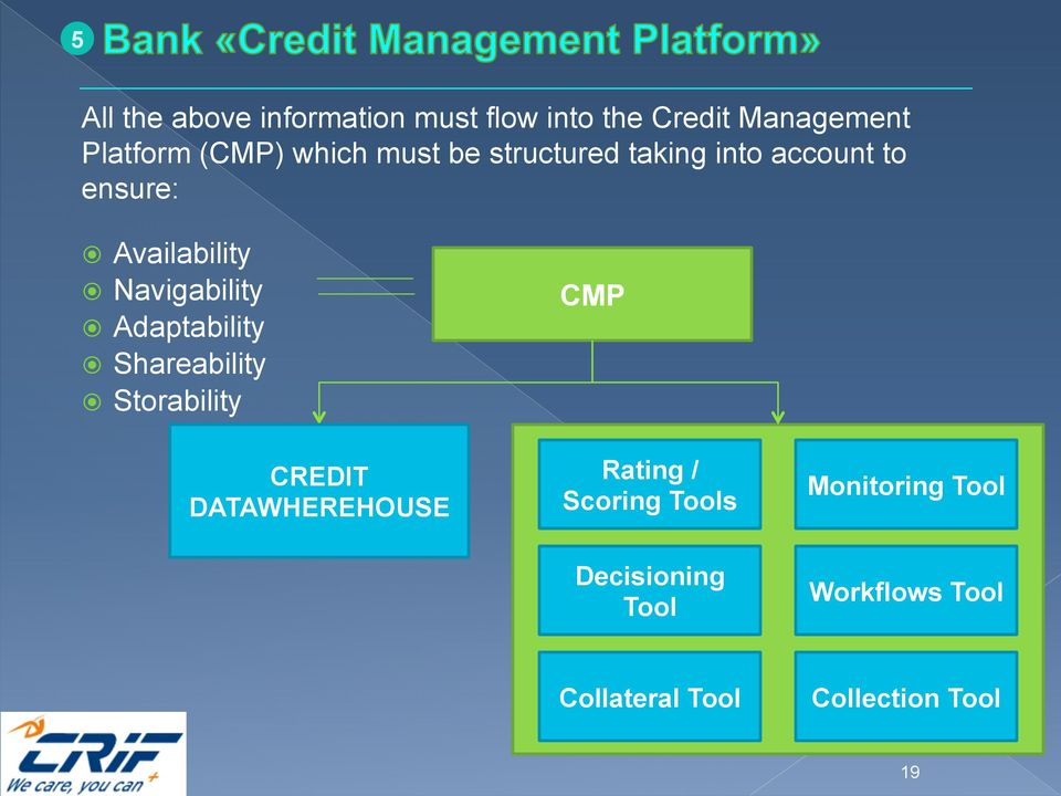 Adaptability Shareability Storability CREDIT DATAWHEREHOUSE CMP Rating / Scoring
