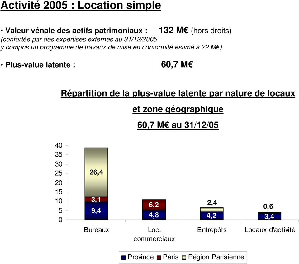 Plus-value latente : 60,7 M Répartition de la plus-value latente par nature de locaux et zone géographique 60,7 M au