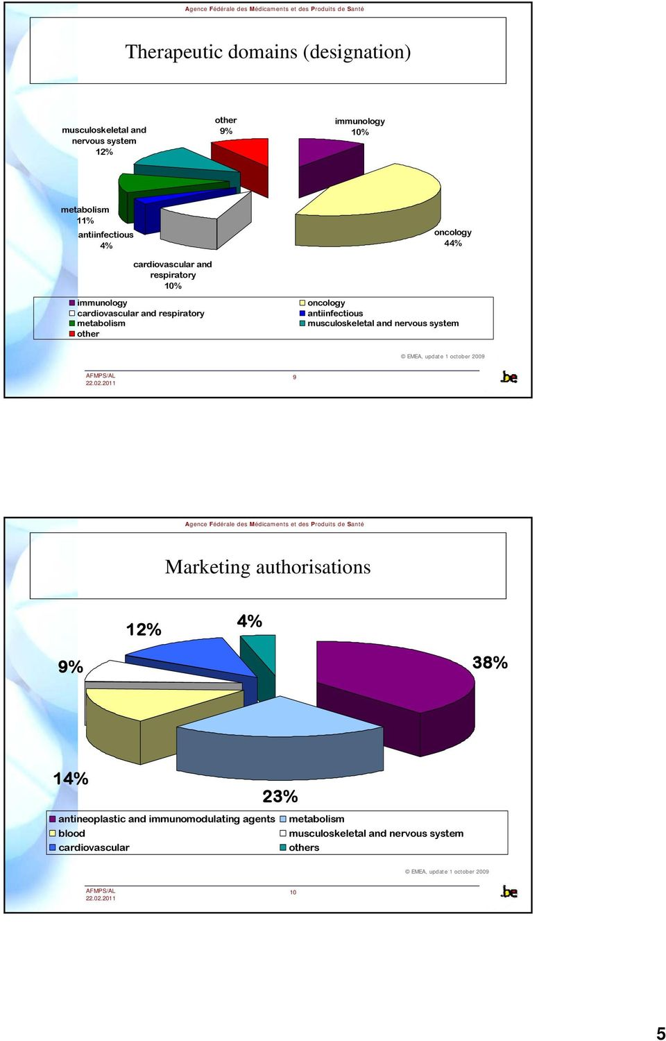 musculoskeletal and nervous system EMEA, update 1 october 2009 9 Marketing authorisations 12% 4% 9% 38% 14% 23% antineoplastic and