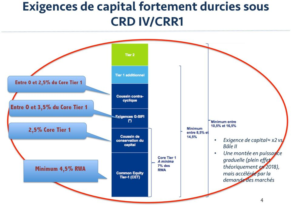 RWA Exigence de capital x2 vs.