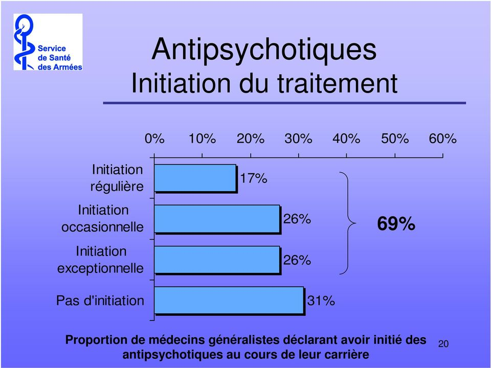 Pas d'initiation 17% 26% 26% 31% 69% Proportion de médecins
