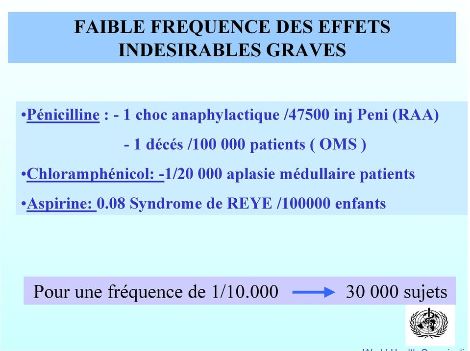 Chloramphénicol: -1/20 000 aplasie médullaire patients Aspirine: 0.