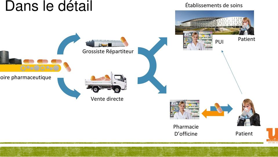 Patient oire pharmaceutique Vente