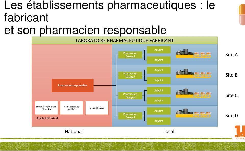 LABORATOIRE PHARMACEUTIQUE FABRICANT Site A