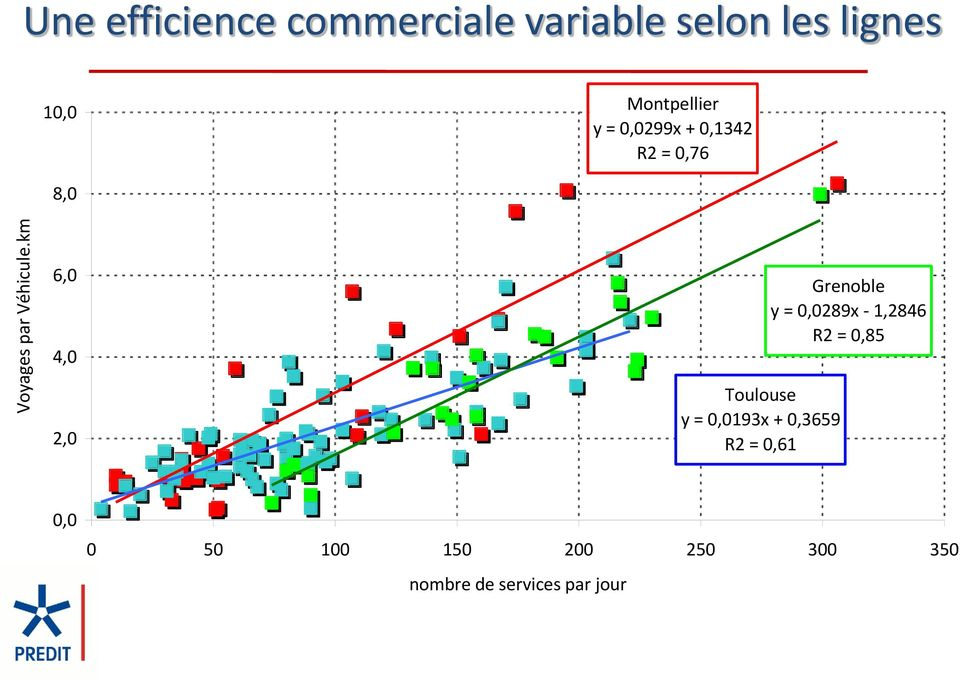 Montpellier y = 0,0299x + 0,1342 R2 = 0,76 8,0 6,0 4,0 2,0 Toulouse y