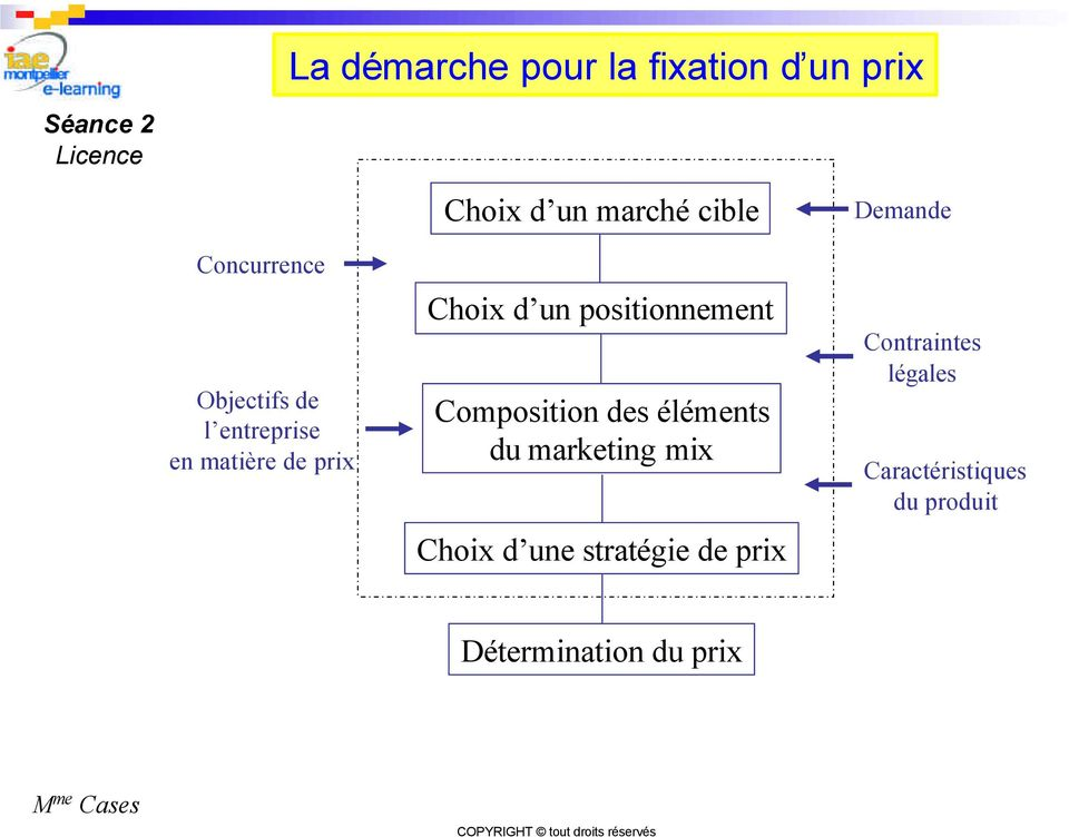 positionnement Composition des éléments du marketing mix Choix d une
