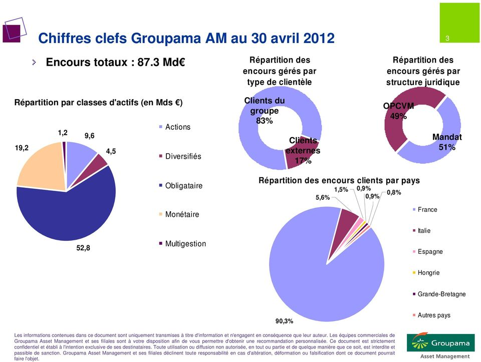 par classes d'actifs (en Mds ) Actions 1,2 9,6 19,2 4,5 Diversifiés Clients du groupe 83% Clients externes 17% OPCVM 49%