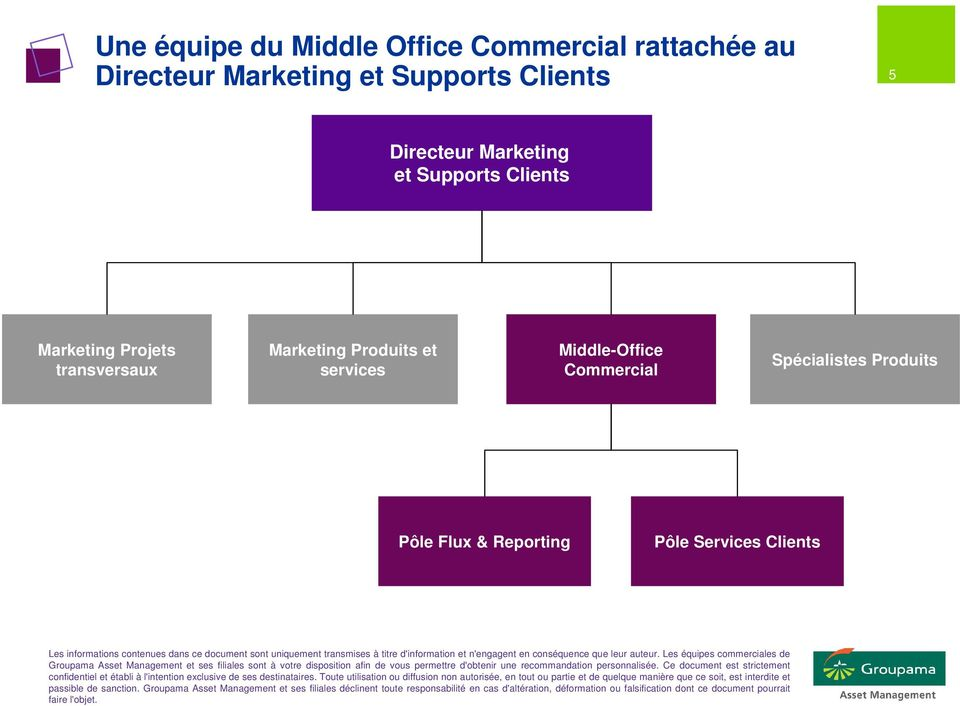 Projets transversaux Marketing Produits et services Middle-Office
