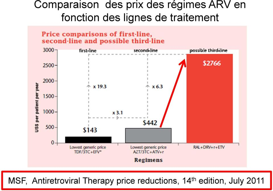 MSF, Antiretroviral Therapy price