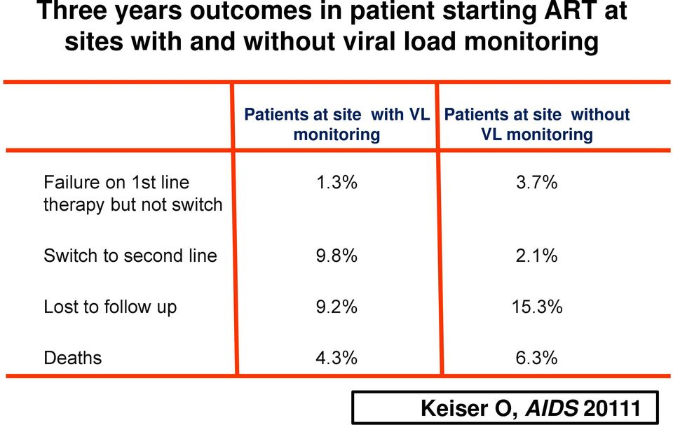 monitoring Failure on 1st line therapy but not switch 1.3% 3.