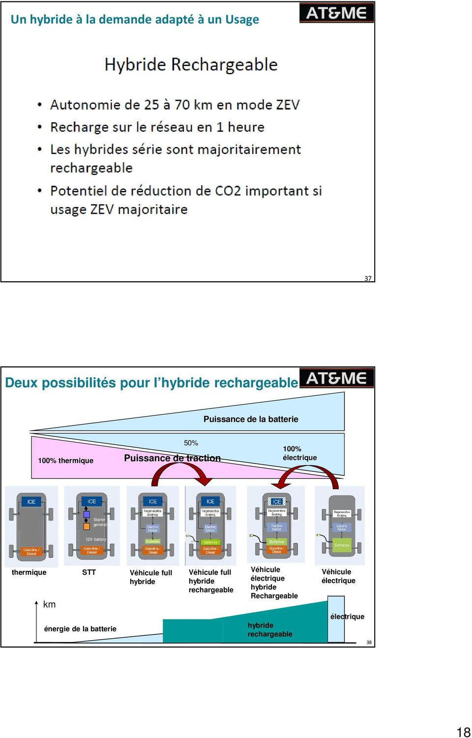 12V battery thermique STT Véhicule full hybride km Véhicule full hybride rechargeable Véhicule