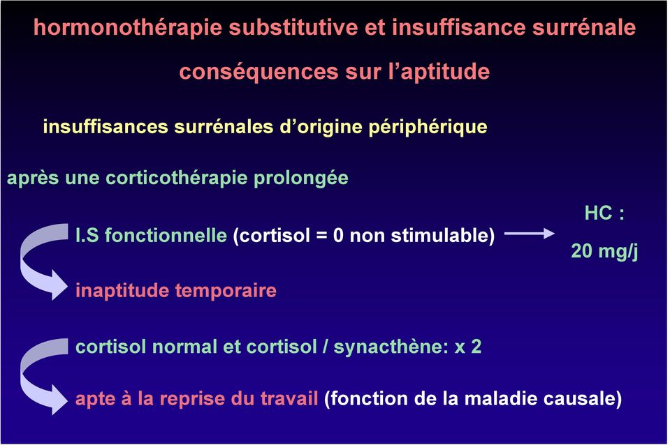 S fonctionnelle (cortisol = 0 non stimulable) HC : 20 mg/j inaptitude temporaire cortisol
