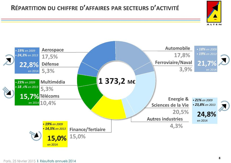 14,5%en2013 15,0% en 2014 Finance/Tertiaire 15,0% 1 373,2 M Automobile 17,8% Ferroviaire/Naval 3,9%